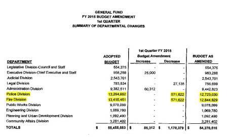 Budget Summary crop