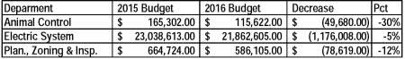 Budget Summary decrease