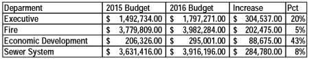 Budget Summary